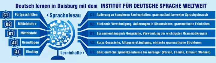 Deutsch lernen mit dem IDSW in Duisburg