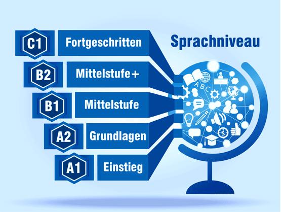 Sprachniveau Deutschkurse A1-C1 nach GER